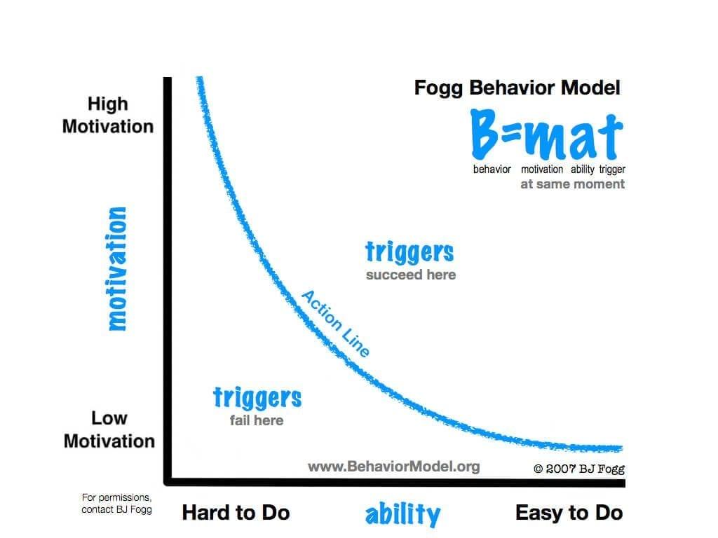 Dr. BJ Fogg gedrag model